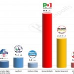 Italian General Election (Chamber of Deputies): 14 October 2014 poll (Ipsos)