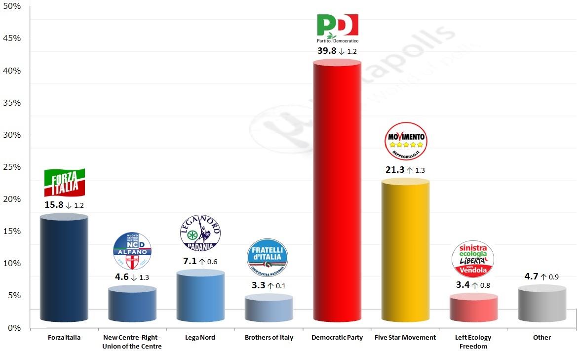 italy ipsos 14 10 2014