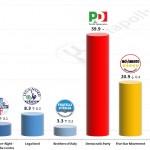 Italian General Election (Chamber of Deputies): 17 October 2014 poll (IXE')