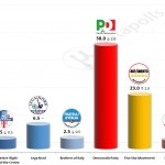 Italian General Election (Chamber of Deputies): 6 October 2014 poll (Lorien)