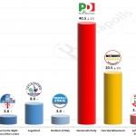 Italian General Election (Chamber of Deputies): 27 October 2014 poll (Piepoli)