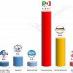 Italian General Election (Chamber of Deputies): 6 October 2014 poll (Piepoli)
