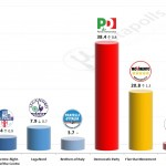 Italian General Election (Chamber of Deputies): 10 October 2014 poll (SWG)