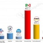 Italian General Election (Chamber of Deputies): 17 October 2014 poll (SWG)