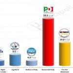Italian General Election (Chamber of Deputies): 28 October 2014 poll (TECNÈ)