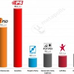 Portuguese Legislative Election: 8 October 2014 poll (Aximage)