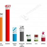 Portuguese Legislative Election: 10 October 2014 poll (Eurosondagem)