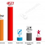 Portuguese Legislative Election: 17 October 2014 poll (Universidade Católica)