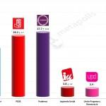 Spanish General Election: 1 Nov 2014 poll