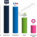 Austrian Legislative Election: 14 November 2014 poll (Gallup)
