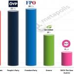 Austrian Legislative Election: 31 October 2014 poll (Gallup)