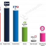 Austrian Legislative Election: 27 November 2014 poll (Hajek)