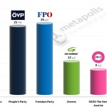 Austrian Legislative Election: 23 October 2014 poll (meinungsraum)
