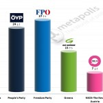 Austrian Legislative Election: 27 November 2014 poll (meinungsraum)