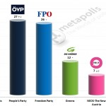 Austrian Legislative Election: 15 November 2014 poll (Unique Research)