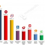 Danish General Election:  23 November 2014 poll (Voxmeter)