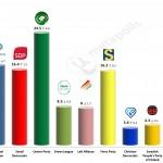 Finnish Parliamentary Election: 21 November 2014 poll