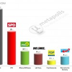 German Federal Election: 22 November 2014 poll (Emnid)