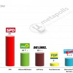 German Federal Election: 26 November 2014 poll (Forsa)