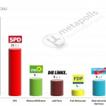 German Federal Election: 25 November 2014 poll (GMS)