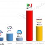 Italian General Election (Chamber of Deputies): 12 November 2014 poll (Datamedia)
