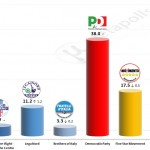 Italian General Election (Chamber of Deputies): 26 November 2014 poll (Datamedia)