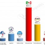 Italian General Election (Chamber of Deputies): 10 November 2014 poll (Piepoli)