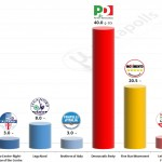 Italian General Election (Chamber of Deputies): 3 November 2014 poll (Piepoli)