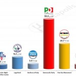 Italian General Election (Chamber of Deputies): 21 Nov 2014 poll (SWG)