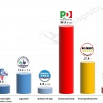 Italian General Election (Chamber of Deputies): 5 December 2014 poll (SWG)