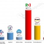 Italian General Election (Chamber of Deputies): 7 Nov 2014 poll (SWG)