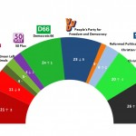 Dutch General Election: 24 November 2014 poll