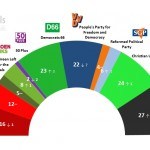 Dutch General Election: 23 November 2014 poll
