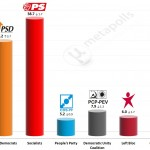 Portuguese Legislative Election: 14 November 2014 poll (Aximage)