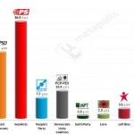 Portuguese Legislative Election: 14 November 2014 poll (Eurosondagem)