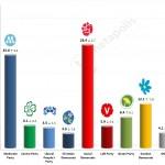 Swedish General Election: 23 November 2014 poll (SIFO)