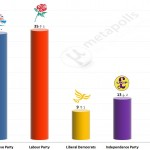 United Kingdom General Election: 3 November 2014 poll (Populus)