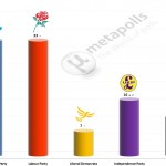 United Kingdom General Election: 23 Nov 2014 poll (YouGov)