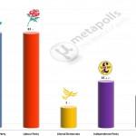 United Kingdom General Election: 23 Nov 2014 poll (YouGov)