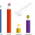 United Kingdom General Election: 7 December 2014 poll (YouGov)