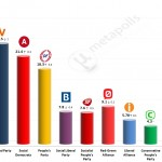 Danish General Election: 7 December 2014 poll (Voxmeter)