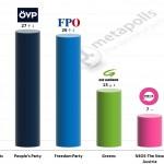 Austrian Legislative Election: 18 December 2014 poll (Gallup)