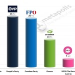Austrian Legislative Election: 20 December 2014 poll (IMAS)