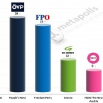 Austrian Legislative Election: 20 December 2014 poll (Unique Research)