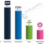 Austrian Legislative Election: 5 December 2014 poll (Unique Research)