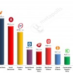 Danish General Election: 1 December 2014 poll (Voxmeter)