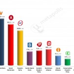 Danish General Election: 15 December 2014 poll (Voxmeter)