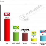 German Federal Election: 14 December 2014 poll (Emnid)
