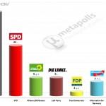German Federal Election: 20 December 2014 poll (Emnid)