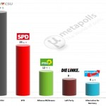 German Federal Election: 12 December 2014 poll (FGW)